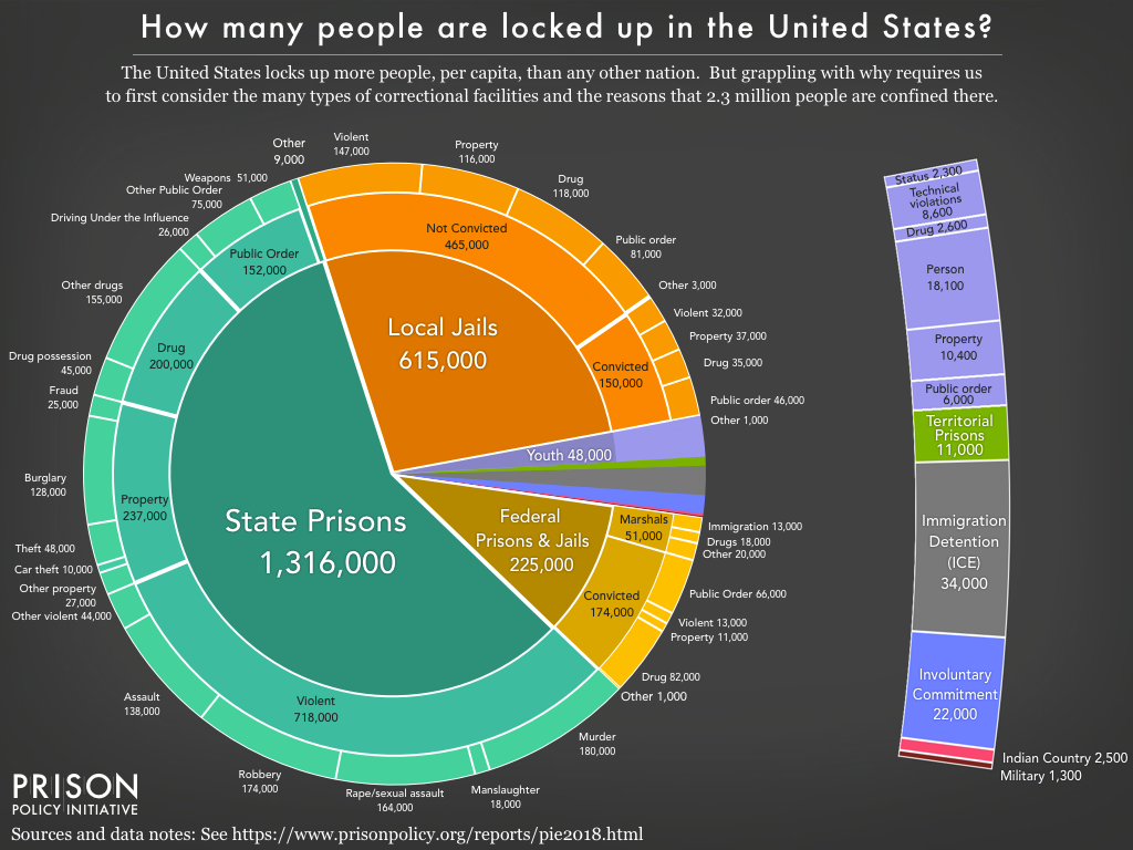 Pie chart showing the number of people locked up on a given day in the United States by facility type and the underlying offense using the newest data available in March 2018.