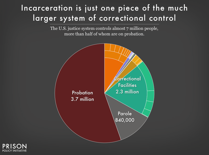 New Government Report Suggests 1 In 40 >> Mass Incarceration The Whole Pie 2018 Prison Policy Initiative
