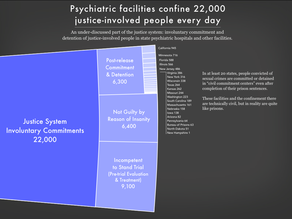 Graph showing the 22,000 people involuntarily committed to psychiatric facilities by the justice system, including civil committment/detention for sex offenses, because a court found them not guilty by reason of insanity, or because they are being treated or evaluated as incompetent to stand trial.