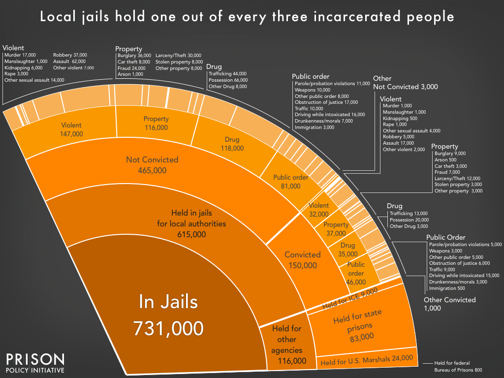 Pie chart showing the number of people locked up on a given day in the United States in jails, by convicted and not convicted status, and by the underlying offense, as well as those held in jails for other agencies, using the newest data available in March 2018.