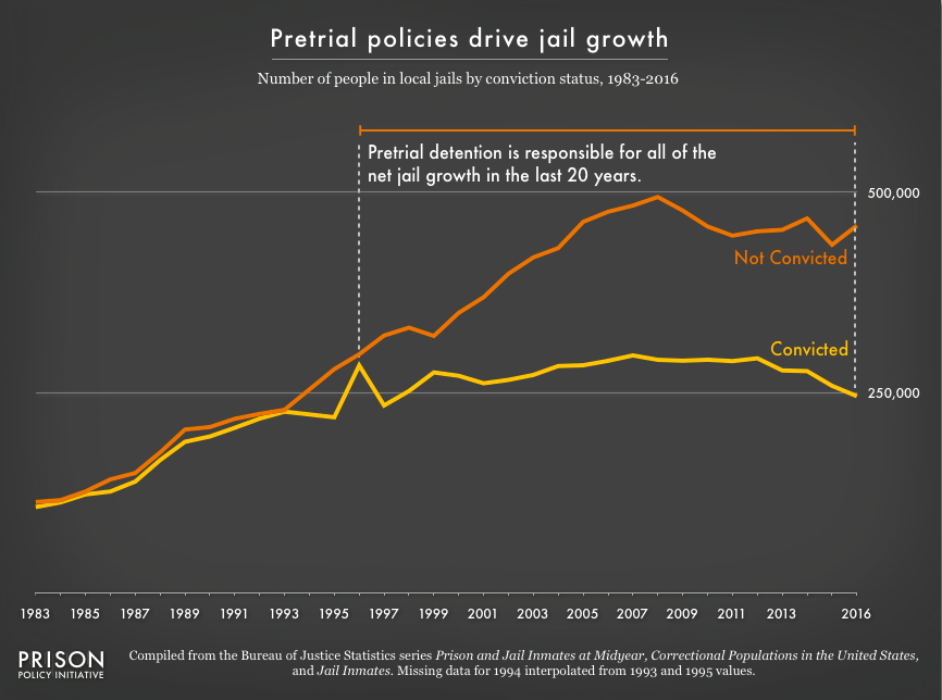 Graph showing the number of people in jails from 1983 to 2016 by whether or not they have been convicted. Since 1996, all of the net growth in jails has been from the growth in the pre-trial (not convicted) population.