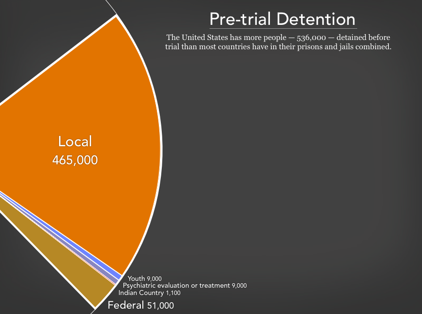 Graph showing the 536,000 people in pre-trial detention in the United States as of 2018. There are 465,000 people detained before trial in local jails, 51,000 in the federal pre-trial system, 1,100 in Indian Country jails, 9,000 youth in youth facilities, and 15,000 receiving (or being evaluated for) psychiatric treatment prior to trial.