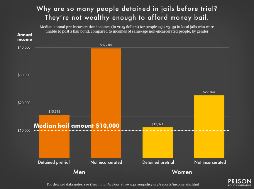 Graph showing the pre-incarceration incomes of people who are unable to afford bail with people of similar ages who are not detained, for both men and women.
