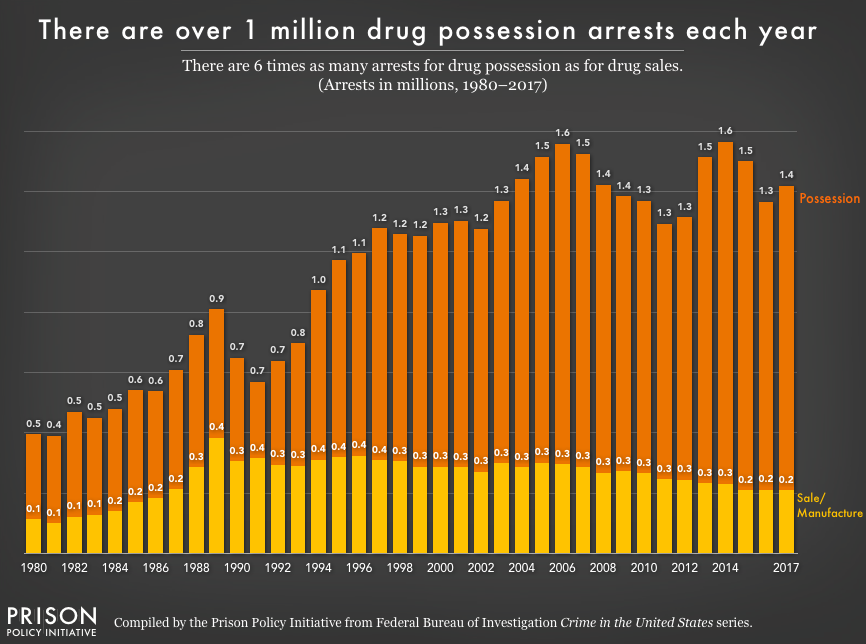 Chart showing the number of arrests for drug possession and drug sales/manufacturing from 1980 to 2017. For the last 20 years, the number of arrests for drug sales have slightly declined, while the number of arrests for posession have grown.