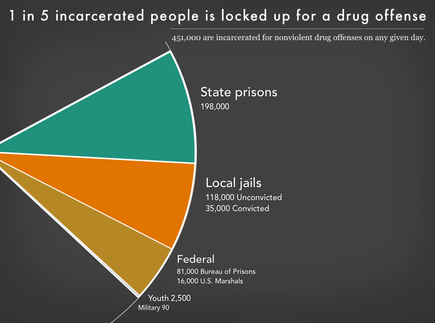 Graph showing the 451,000 people in state prisons, local jails, federal prisons, youth prisons, and military prisons for drug offenses.