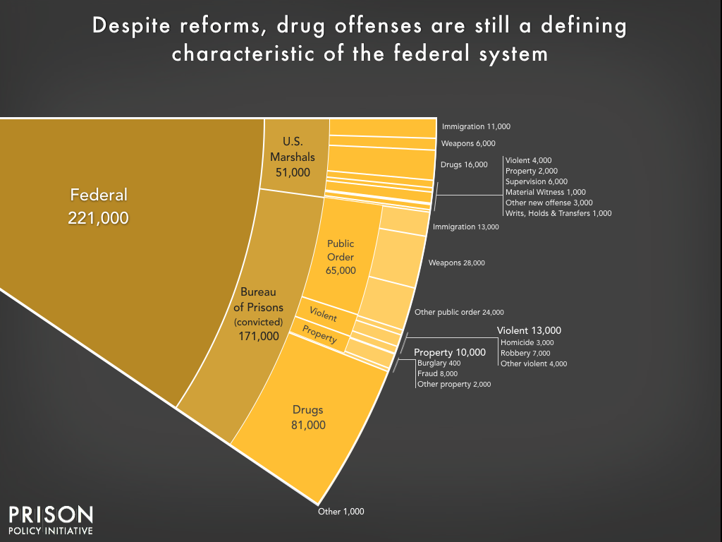 Graph showing the number of people incarcerated in federal prisons and jails by offense type. The War on Drugs is a defining characteristic of the federal prison system. Pretrial detention and public order offenses are the next largest shares.