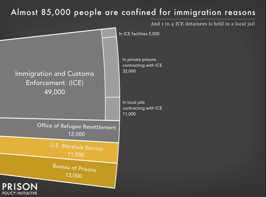 Chart showing that 85,000 people are confined for immigration offenses, with 13,000 in Bureau of Prisons custody on criminal immigration charges, 11,000 in the custody of the U.S. Marshals Service on criminal immigraton charges, and the remainder in Immigration and Customs Enforcement (ICE) custody on civil detention. About 10% of those in ICE custody are in ICE facilities, and about 90% are confined under contract with private prisons or local jails.