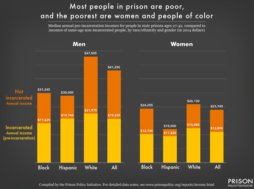 graph showing that incarcerated people are poor, and that women and people of color are the poorest. Data is for by race, ethnicty and gender in 2014 dollars and compares people of similar ages.