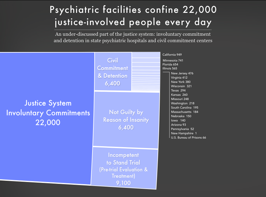 Graph showing the 22,000 people involuntarily committed to psychiatric facilities by the justice system, including civil commitment/detention for sex offenses, because a court found them not guilty by reason of insanity, or because they are being treated or evaluated as incompetent to stand trial.
