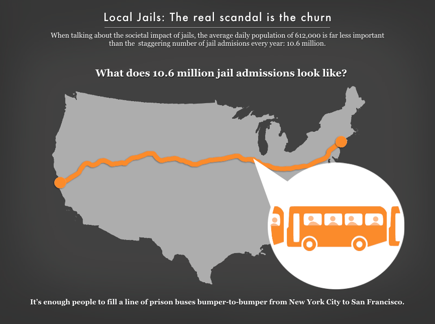 Graph showing that the 10.6 million people admitted to jail each year is enough people to fill a line of prison buses bumper-to-bumper from New York City to San Francisco.
