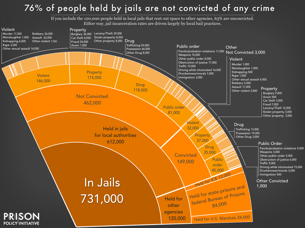 Pie chart showing the number of people locked up on a given day in the United States in jails, by convicted and not convicted status, and by the underlying offense, as well as those held in jails for other agencies, using the newest data available in March 2019.