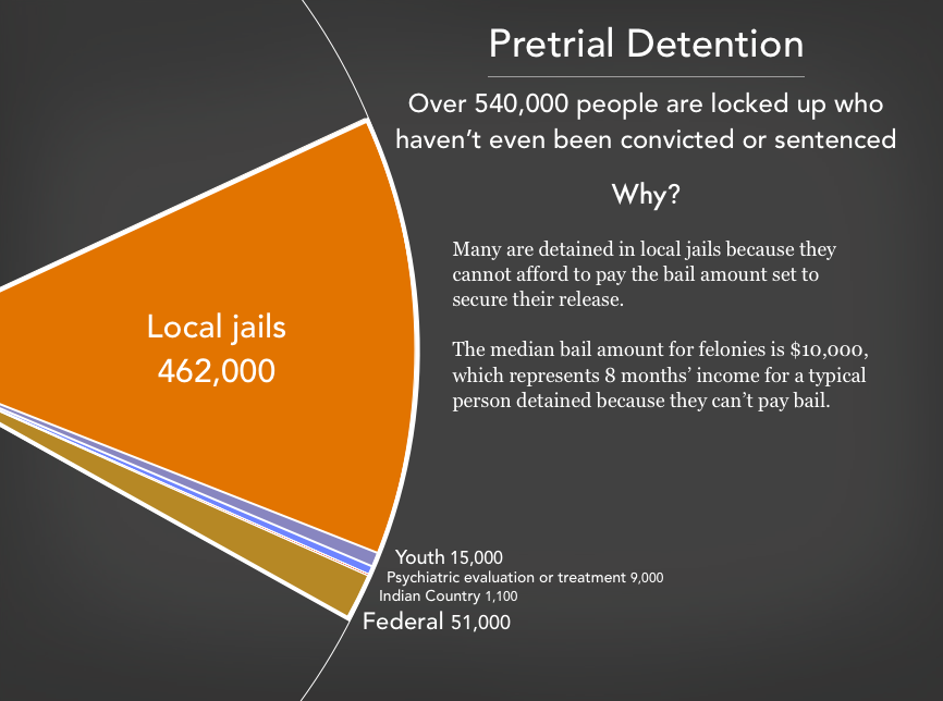 Graph showing the 540,000 people in pre-trial detention in the United States as of 2019. There are 462,000 people detained before trial in local jails, 51,000 in the federal pre-trial system, 1,100 in Indian Country jails, 15,000 youth in youth facilities, and 15,000 receiving (or being evaluated for) psychiatric treatment prior to trial.