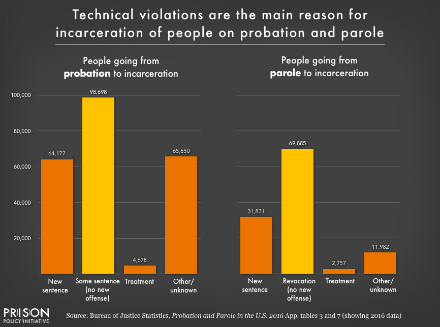 Graph showing that technical violations of the rules of both probation and parole -- not new crimes -- are the leading reasons people do not succeed on probation or parole