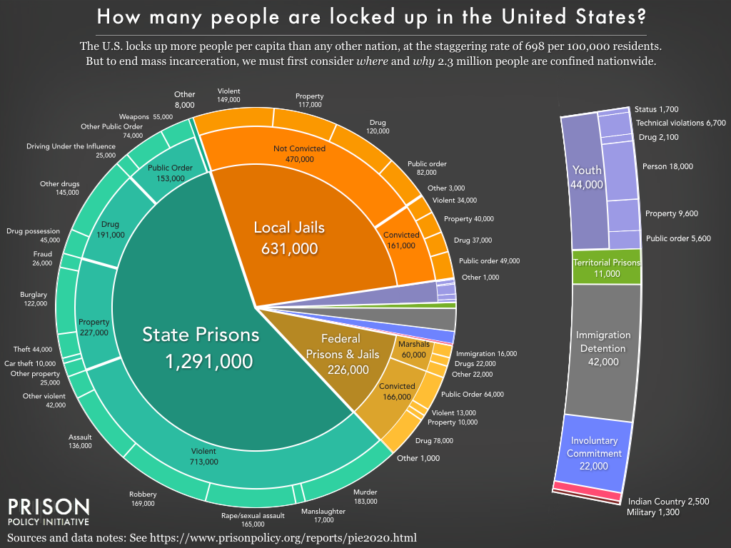 Pie chart showing the number of people locked up on a given day in the United States in jails, by convicted and not convicted status, and by the underlying offense, as well as those held in jails for other agencies, using the newest data available in March 2020.