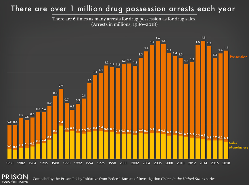Chart showing the number of arrests for drug possession and drug sales/manufacturing from 1980 to 2018. For the last 20 years, the number of arrests for drug sales have slightly declined, while the number of arrests for posession have grown.