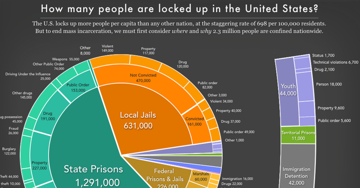 Can it really be true that most people in jail are being held before trial? And how much of mass incarceration is a result of the war on drugs? These