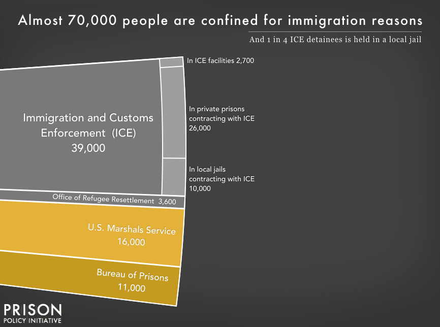Chart showing that 70,000 people are confined for immigration offenses, with 11,000 in Bureau of Prisons custody on criminal immigration charges, 16,000 in the custody of the U.S. Marshals Service on criminal immigraton charges, and the remainder in Immigration and Customs Enforcement (ICE) custody on civil detention. About 10% of those in ICE custody are in ICE facilities, and about 90% are confined under contract with private prisons or local jails.