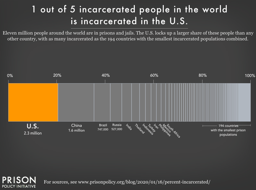 Graph showing that of all of the people in incarcerated in the world, 1 out of 5 are in the U.S.