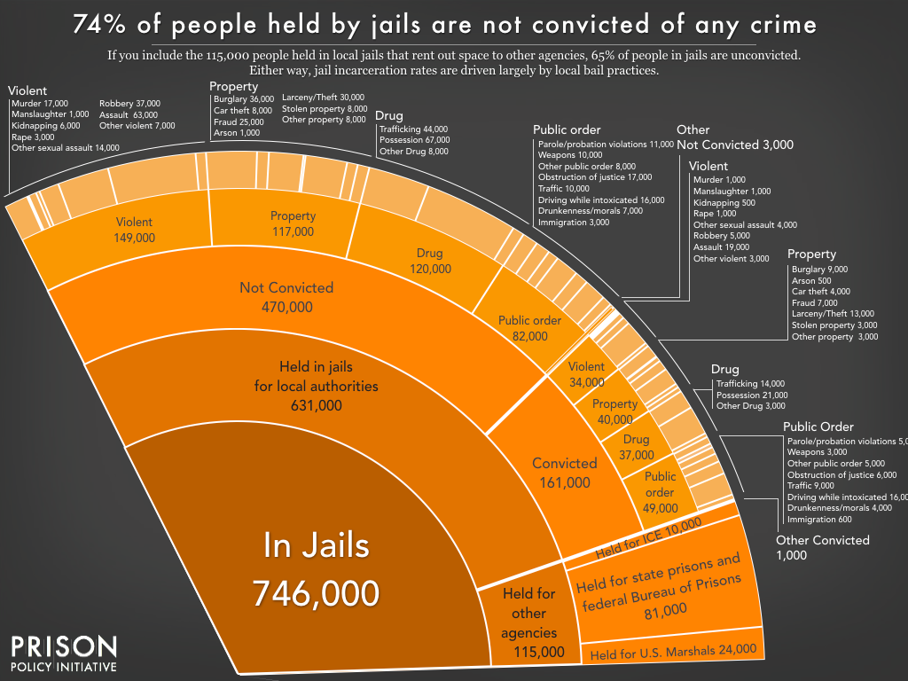 Slice of a pie chart showing how many people are in jail for each offense, including jurisdictions and conviction status. Local jails hold one out of every three incarcerated people