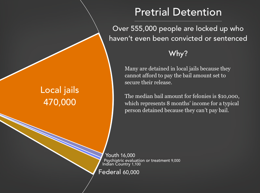 Graph showing the 555,000 people in pre-trial detention in the United States as of 2020. There are 470,000 people detained before trial in local jails, 60,000 in the federal pre-trial system, 1,100 in Indian Country jails, 16,000 youth in youth facilities, and 9,000 receiving (or being evaluated for) psychiatric treatment prior to trial.