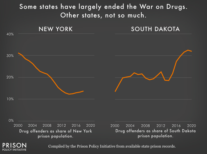 Chart showing the portion of New York State's and South Dakota's state prison population that is incarcerated for a drug offense from 2000 to until 2018 (New York) or 2020 (South Dakota). The portion of New York State's prison population that is incarcerated for drug offenses has been consistently falling, while South Dakota's is rising.