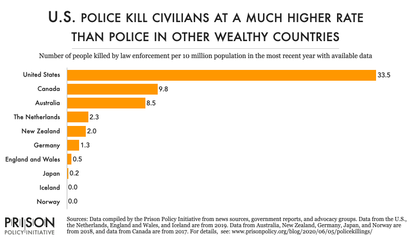 chart comparing the rates of police killings in the U.S. with 9 other wealthy nations. The U.S. rate of 33.5 per 10 million people is over 3 times higher than the next-highest rate, which is 9.8 per 10 million people in Canada