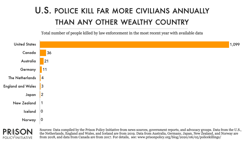 chart comparing the total number of police killings in the U.S. with 9 other wealthy nations. U.S. police killed 1,099 people in 2019, while none of the other 9 countries compared had more than 36 police killings in the most recent year with data
