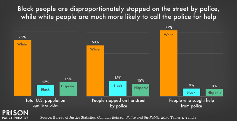 Graph showing the Black people are disproportionately  stopped on the street by the police, while white people are much more likely to call the police for help