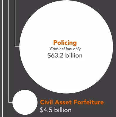 large circle showing the relative size of police expenditures to other costs of mass incarceration from the following the money of mass incarceration report.