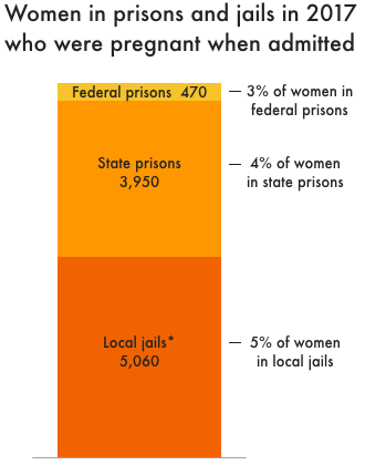 Chart showing estimated number of women in prisons and jails in 2017 who were pregnant when admitted. Based on pregnancy rates from BJS, we estimate that 470 women in federal prisons, 3,950 in state prisons, and 5,060 in local jails were pregnant in 2017. BJS reports that 3% of women are pregnant when admitted to federal prison, 4% are pregnant when admitted to state prisons, and 5% are pregnant when admitted to local jails.