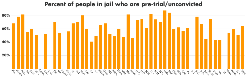 Graph showing the percent of jail populations that were pre-trial in 2013, at the state level. More than 80% of the jail population were pre-trial/unconvicted in Nebraska, North Dakota, New Jersey, Arizona, Missouri, and Iowa.