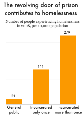 Graph showing the rate of homelessness for people who have been in prison more than once is nearly double that of people who have been incarcerated only once