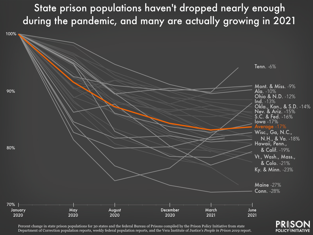 graph showing change in population of 30 state prison systems and the federal prison system from January 2020 to June 2021