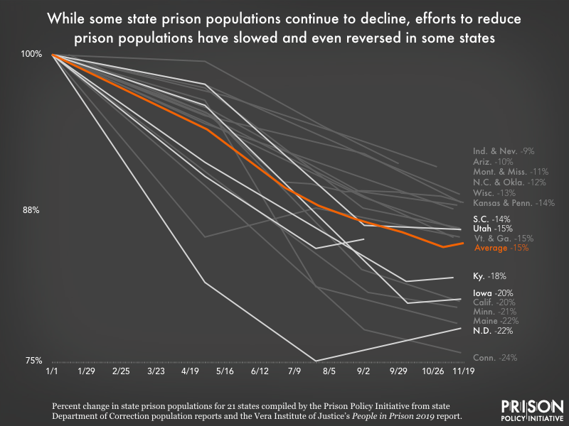 graph showing changes in prison population in 21 states