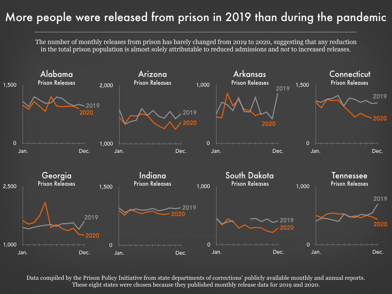 graph showing trends in prison releases in 2019 and 2020