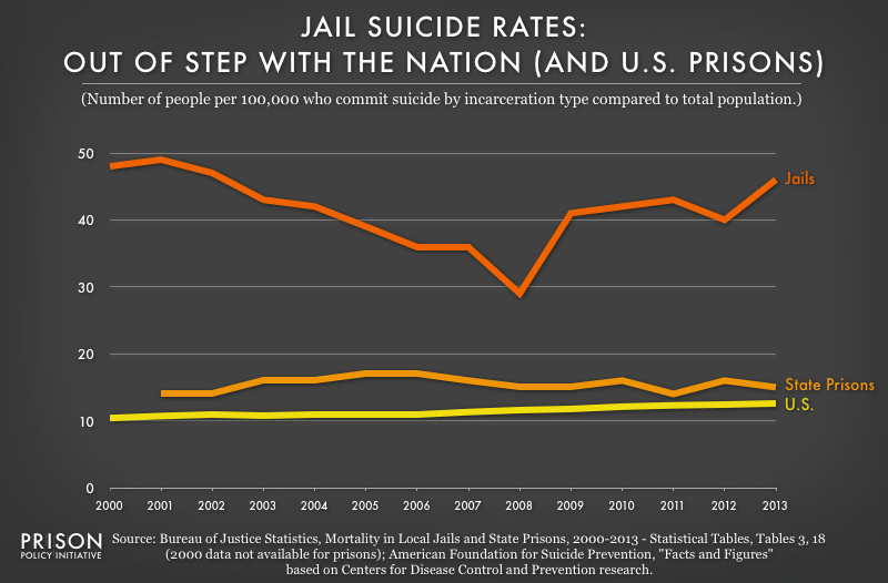 This graph shows that the rate of suicide in jails is out of step with the rate of suicide in state prisons and in the U.S. in general.