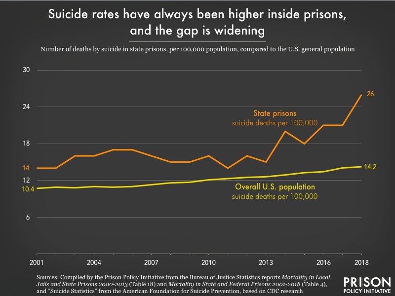 a chart showing suicide rates have always been higher inside prisons, and the gap is widening