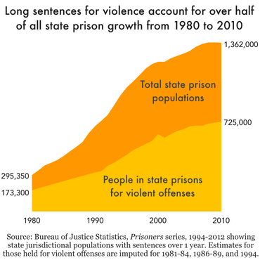 Chart of nationwide state prison population growth from 1980 to 2010, with a separate line for the population incarcerated for a violent offense. This shows that over half of state prison growth was due to the growth in incarceration for violent offenses.
