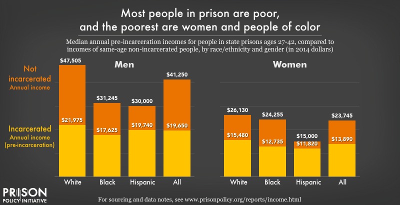 pre-incarceration incomes of people in prison