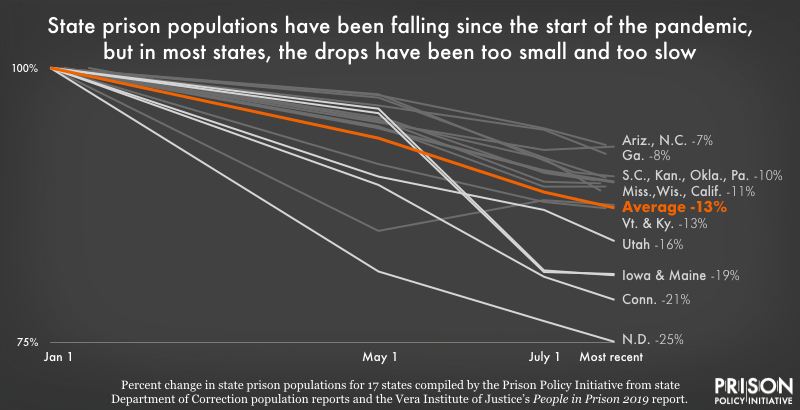 graph showing population changes in 17 state prisons from January to July 2020