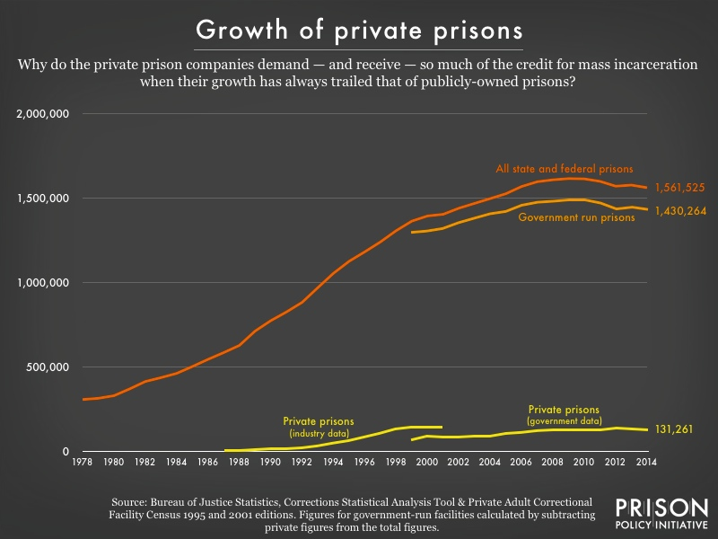 Graph showing that private prison growth has always trailed that of public prisons