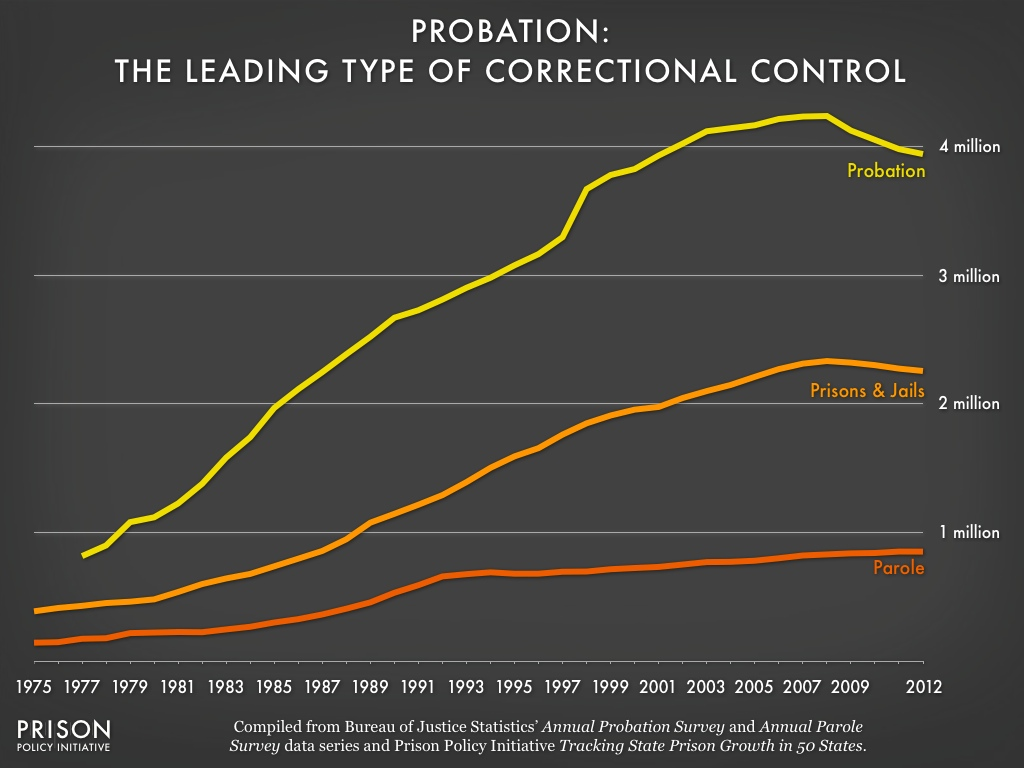 Graph showing that for the last 40 years more people have been on probation than in prison or on parole.