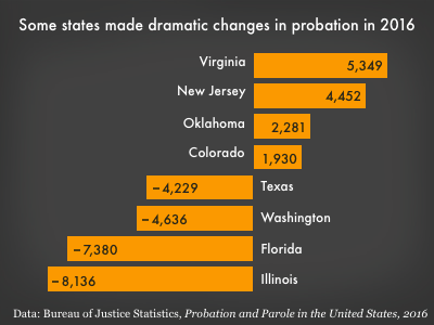 graph showing probation populations grew significantly in Virginia, New Jersey, Oklahoma, and Colorado, but fell in Texas, Washington, Florida, and Illinois