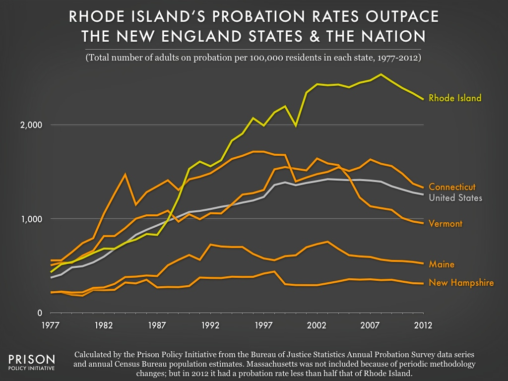 Graph showing that since 1989, Rhode Island has had a much higher portion of its population on probation than the other New England states.