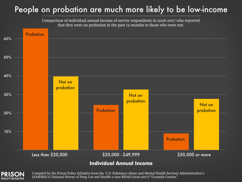 Chart comparing the portion of the probation population making less than $20,000 per year, $20,000 to $49,999 per year, and $50,000 or more per year to the portion of the population that was not recently on probation. Most notable is that two-thirds of the probation population has an annual income below $20,000, compared to just 40% of the non-probation population.