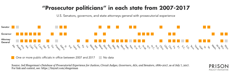 50 state chart showing which states have had a senator, governor, and/or attorney general with prosecutorial experience in office between 2007 and 2017.