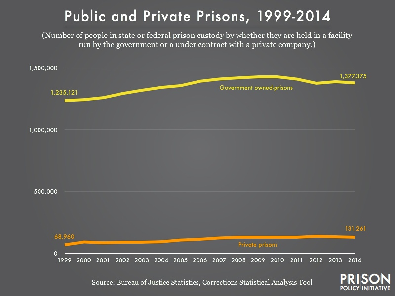 Graph showing the number of people in state or federal prison custody from 1999 to 2014 by whether they are held in a facility 