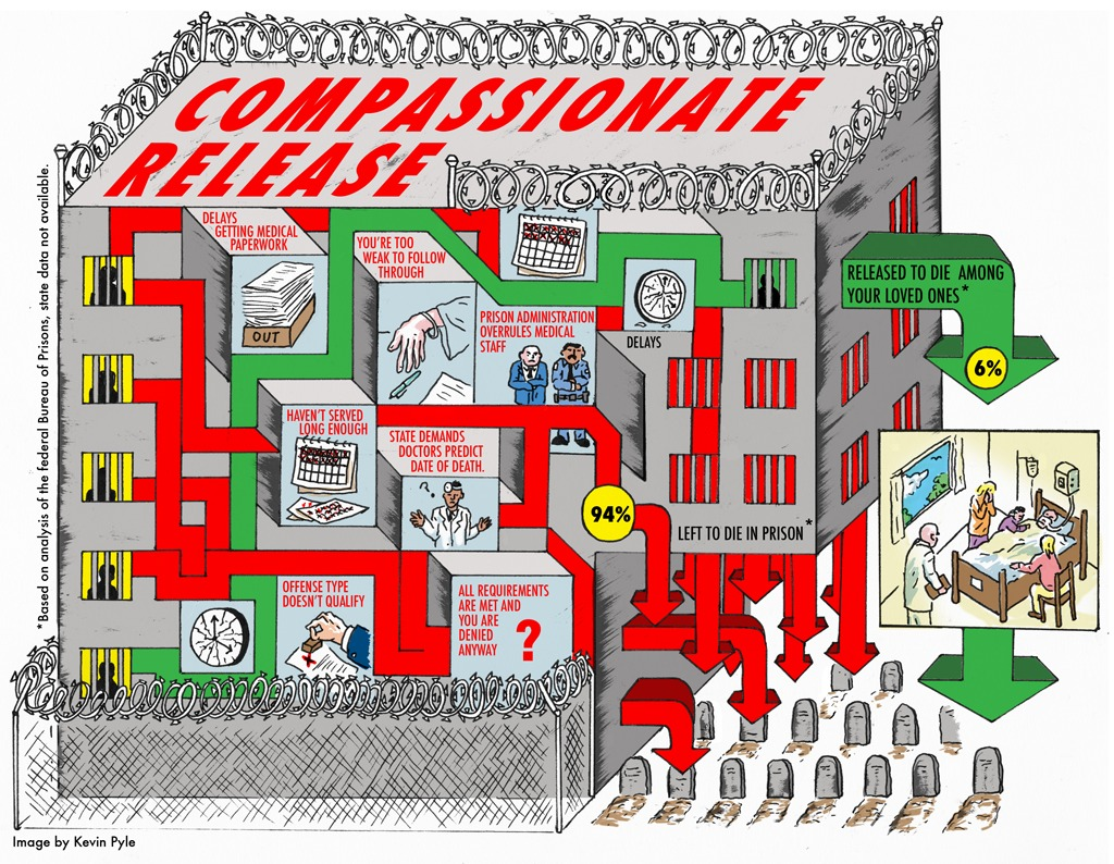 Artwork by Kevin Pyle showing the complicated maze of steps required for incarcerated people to apply for compassionate release resulting in only 6% of applications being approved, while the other 94% applicants are left to die in prison. Analysis based on federal Bureau of Prisons data, no state data available.
