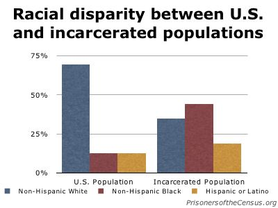 graph showing the racial distribution of the U.S. and prison populations