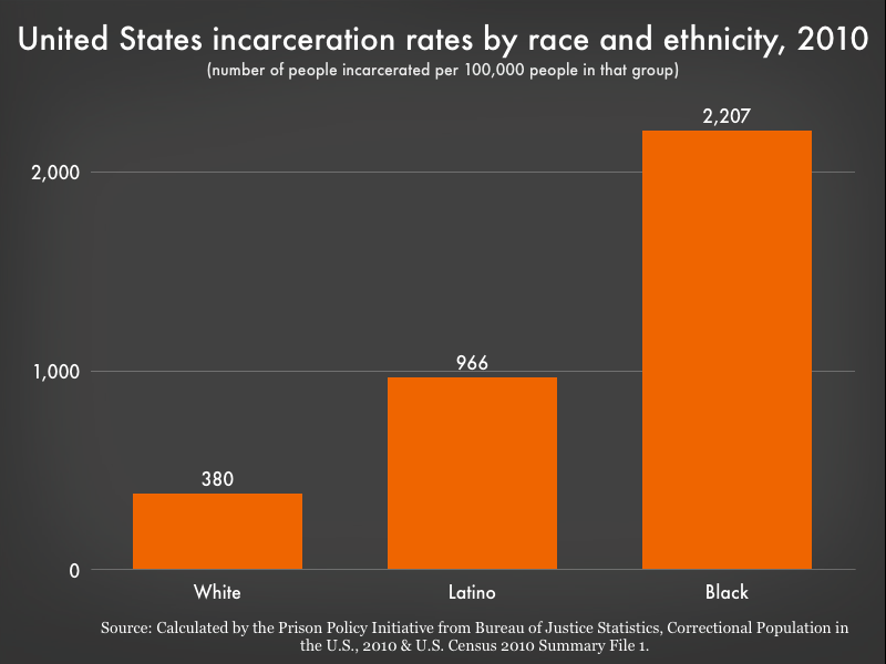 incarceration rates by race graph